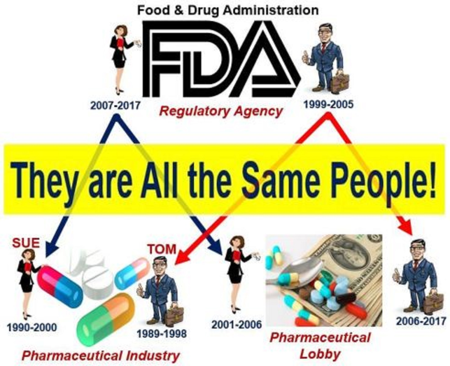 Regulatory Capture and FDA and Big Pharma